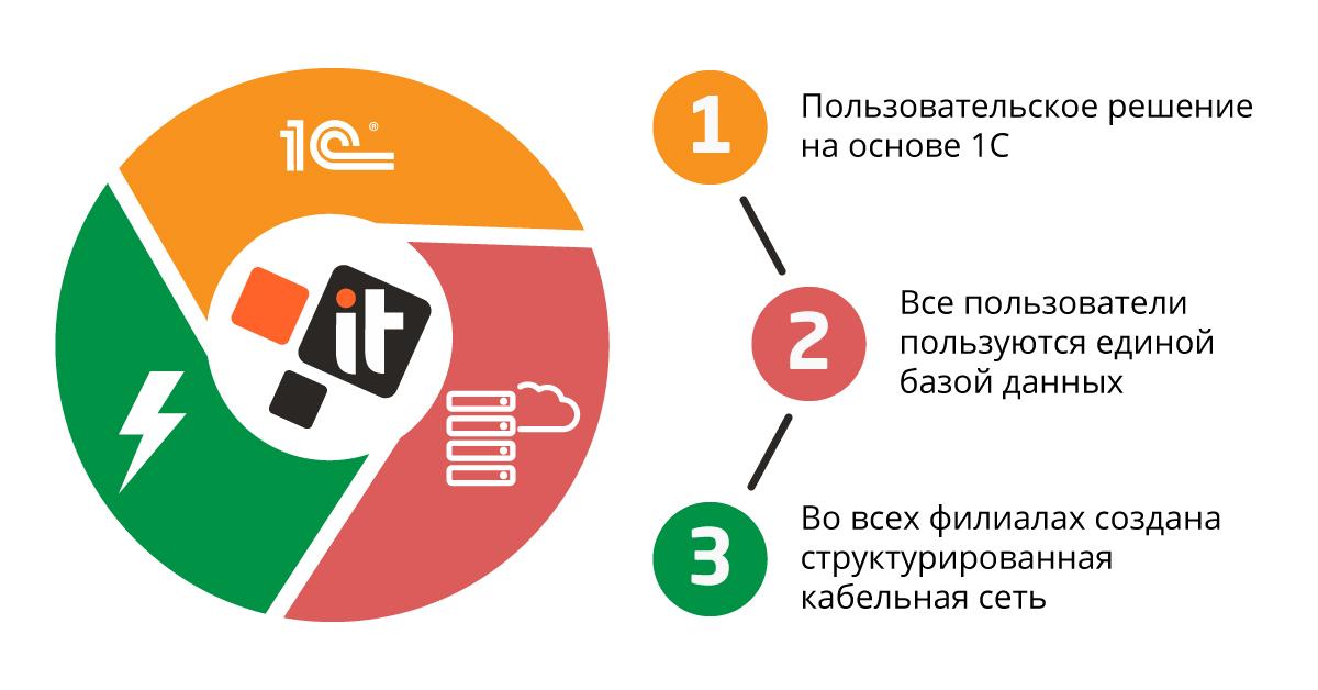Один из наших заказчиков — крупнейший в Украине ритейлер спортивного инвентаря и аксессуаров, продающий товары как в оффлайн, так и в онлайн магазинах._3