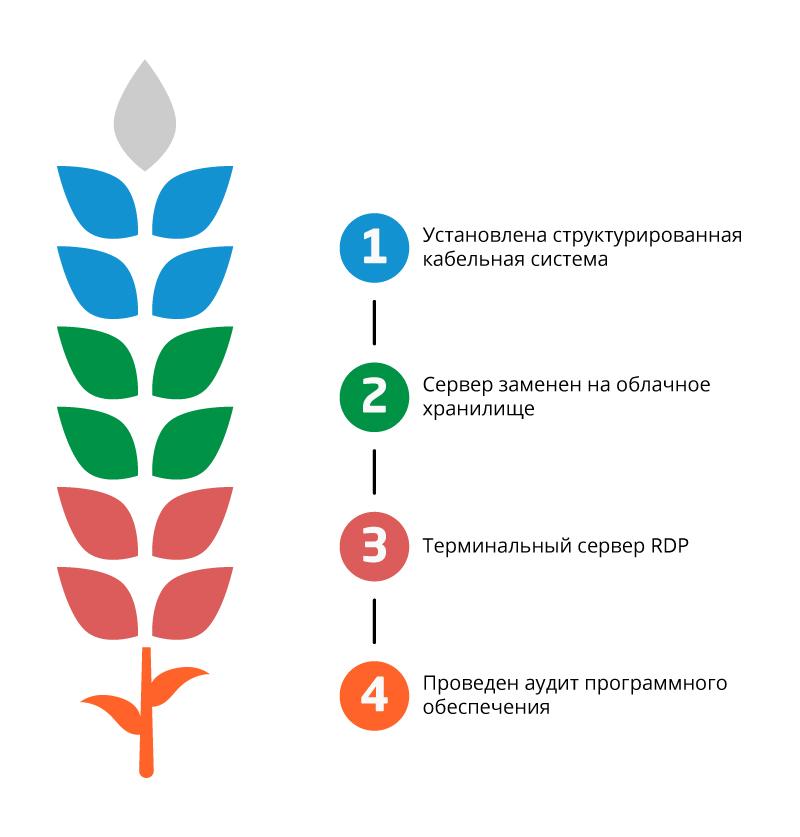 Непрерывное_функционирование_ИТ-инфраструктуры_4