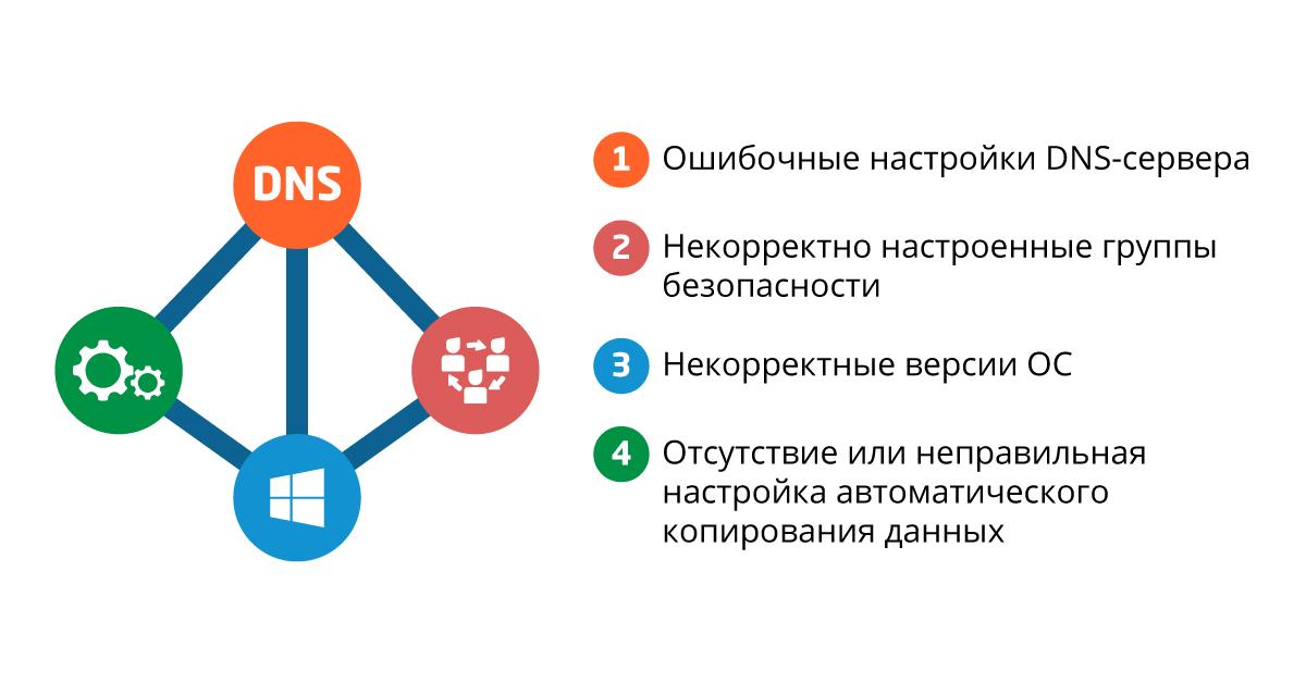 Контроллер домена Active Directory 2