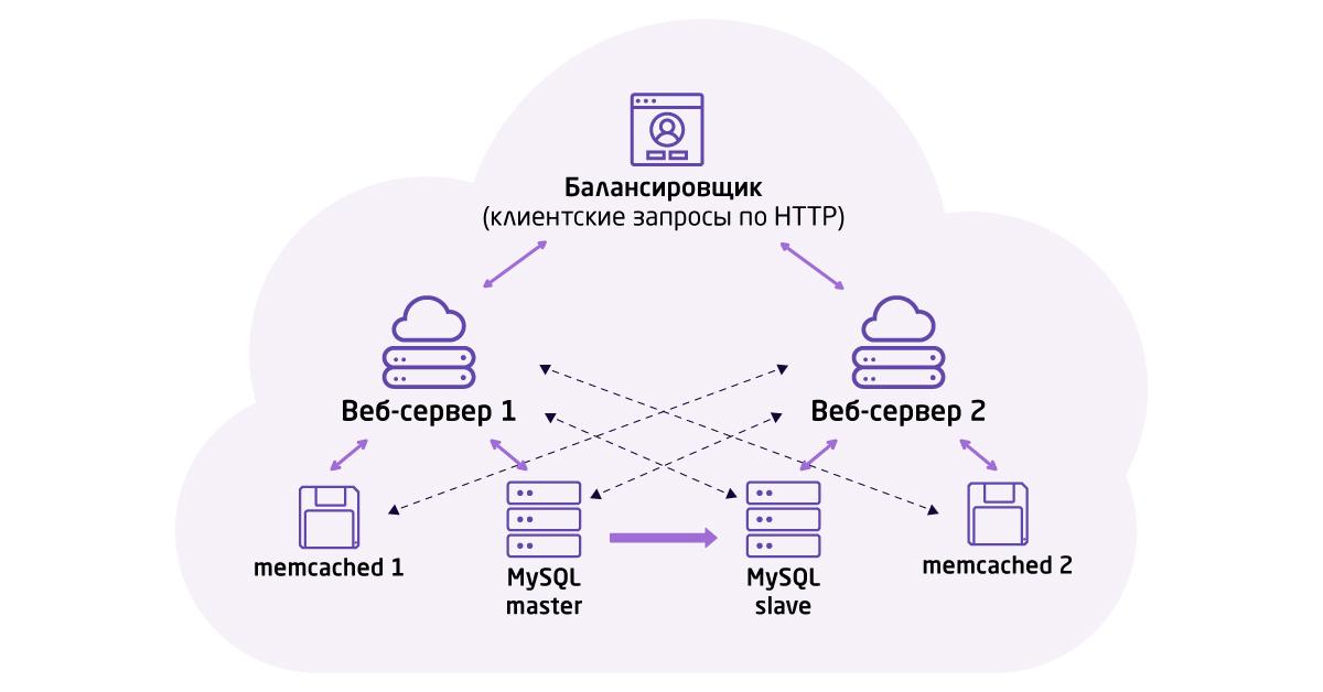 Построение эффективной сетевой архитектуры под 1С-Битрикс: балансировка