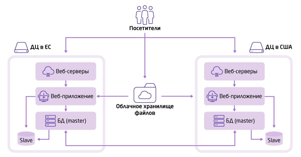 Построение эффективной сетевой архитектуры под 1С-Битрикс: схема