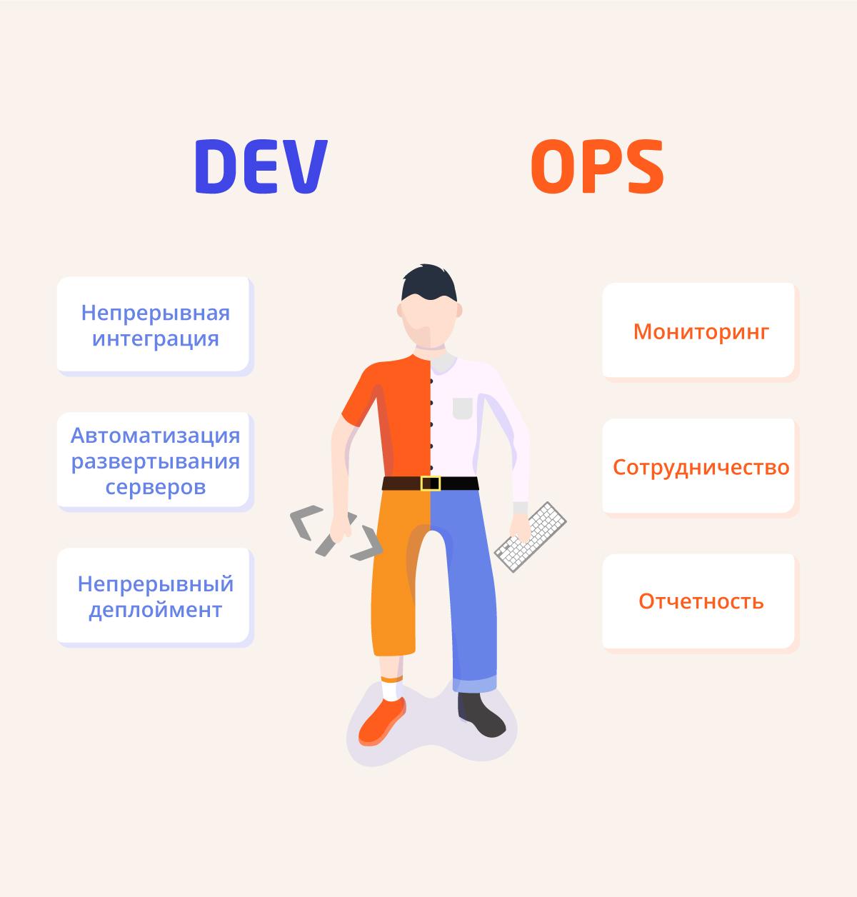 Из чего состоит DevOps