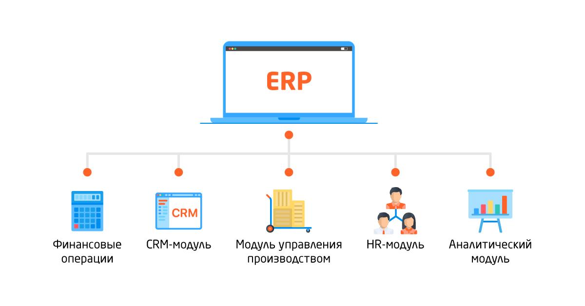 Что такое ERP система?