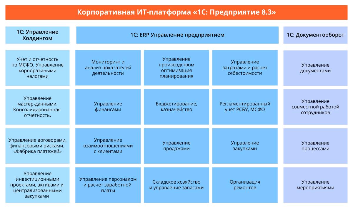 Модули ERP системы